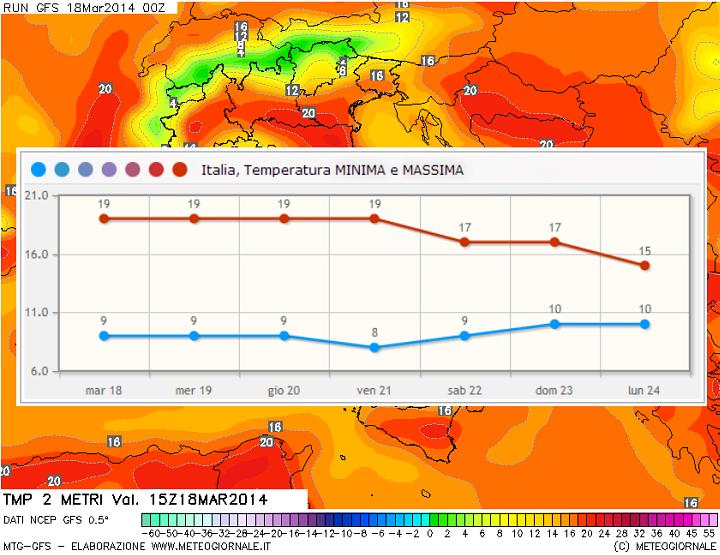 clima mite in italia